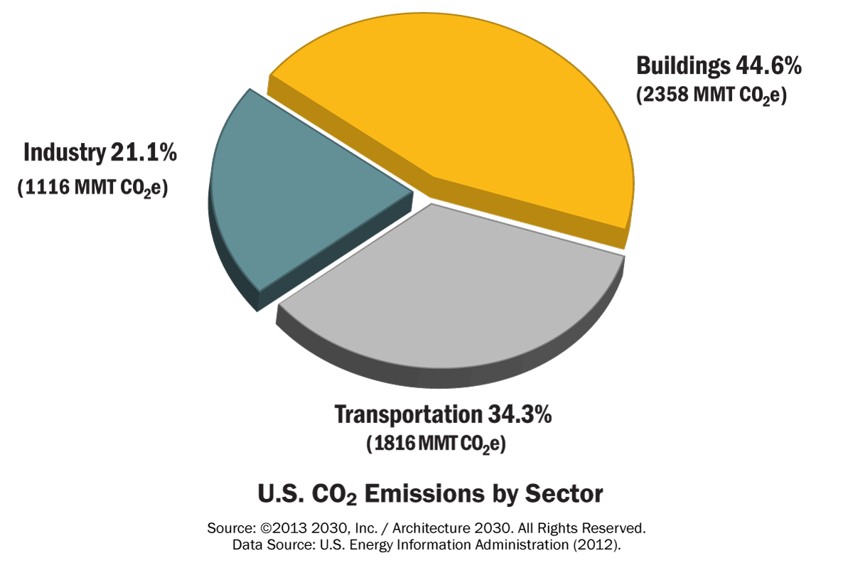 us_co2_emissions_by_sector_(21)