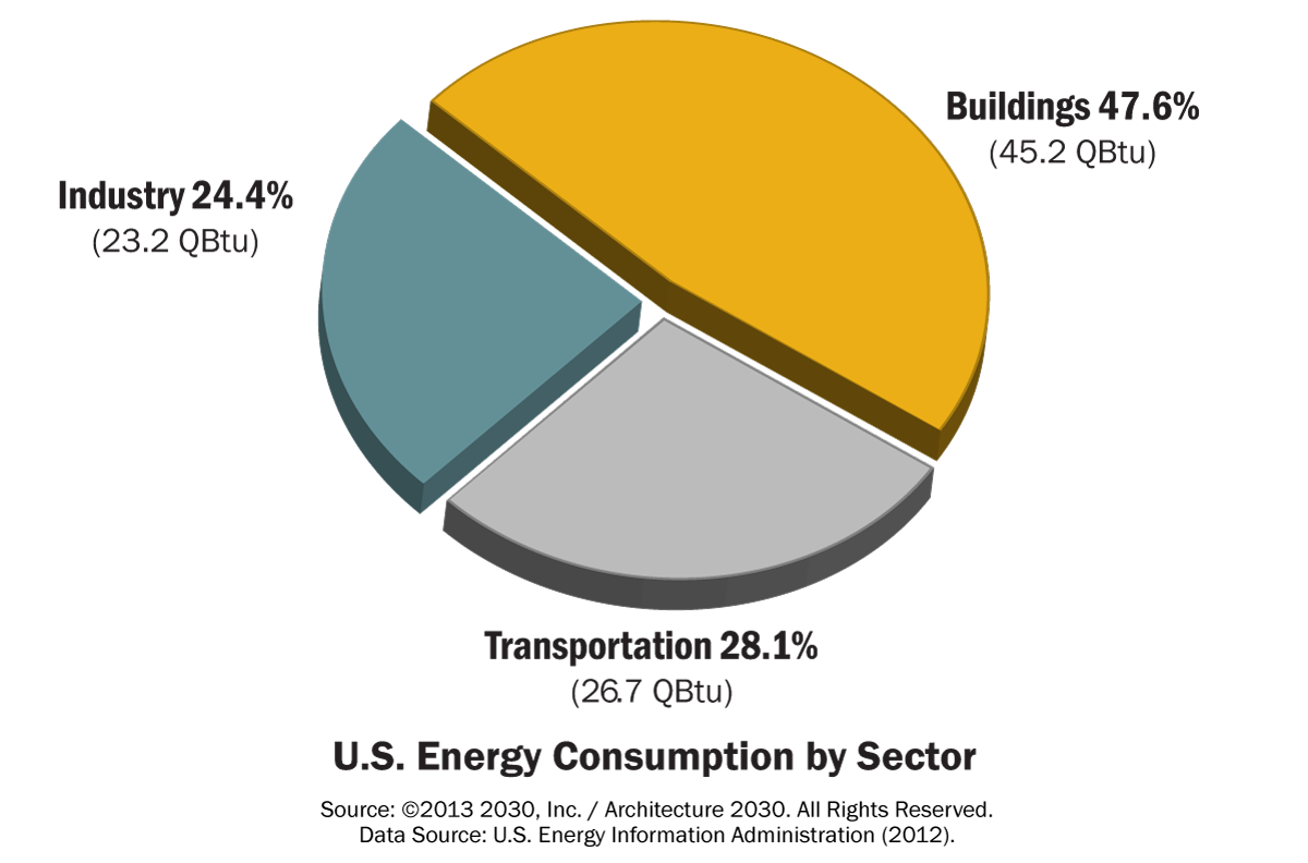 us_energy_consumption_by_sector_(18)