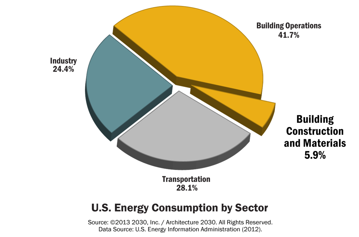 us_energy_consumption_by_sector_(295)