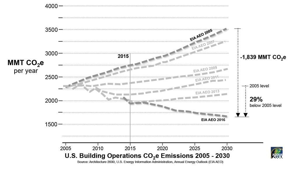 emissions_1000